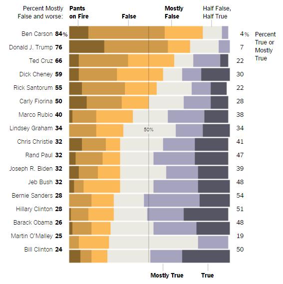 2015_NYT_politicians-lie